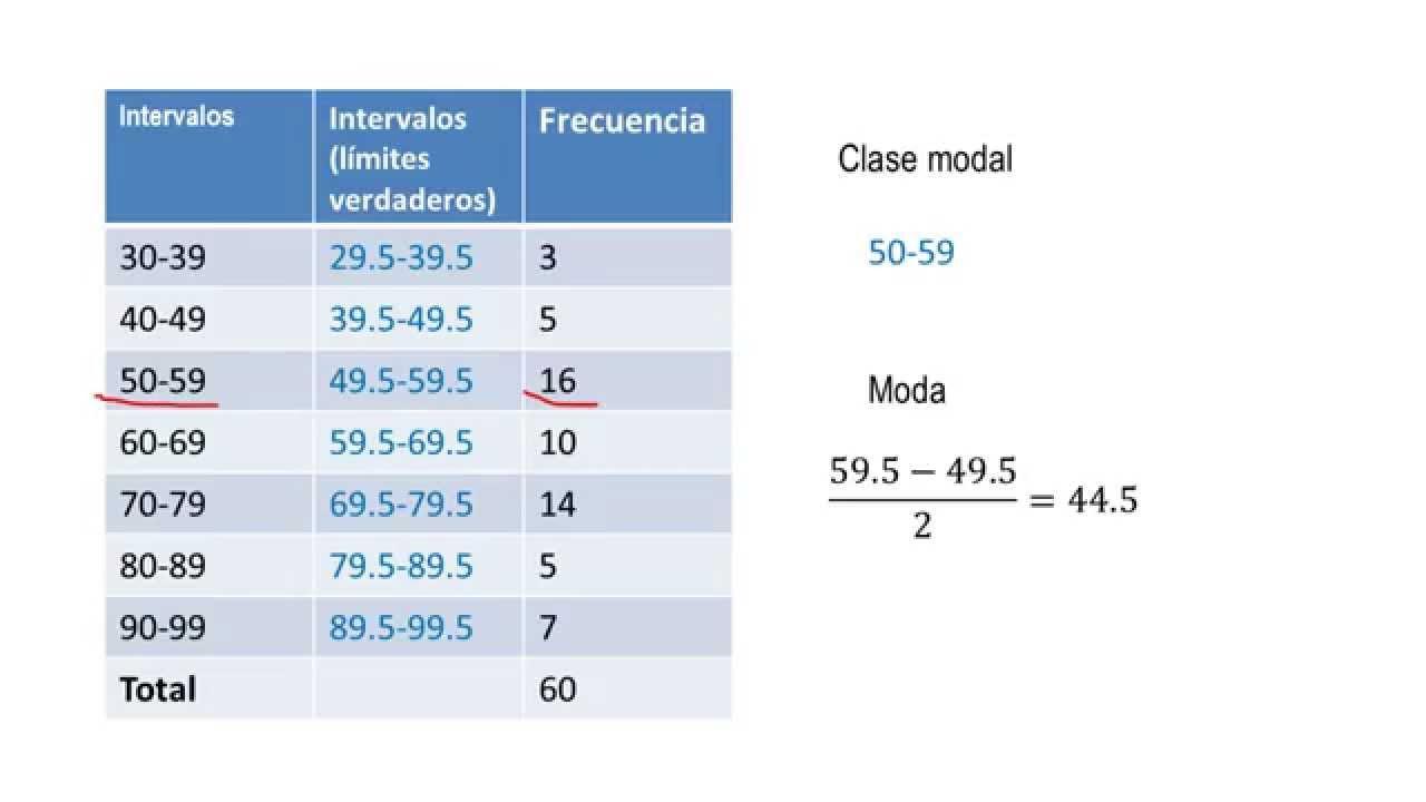como-calcular-el-modo-o-el-valor-modal