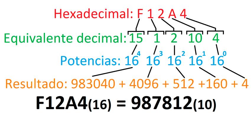 convertidor-hexadecimal-a-decimal