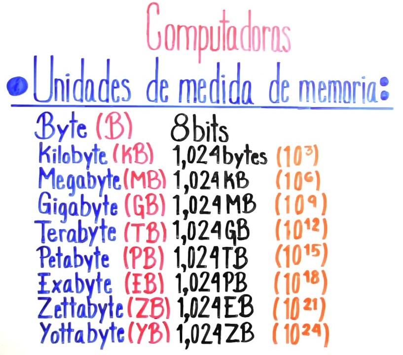 cuanto-es-un-megabyte