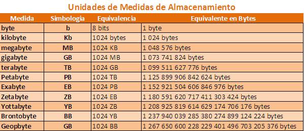 cuantos-megabytes-hay-en-un-gigabyte