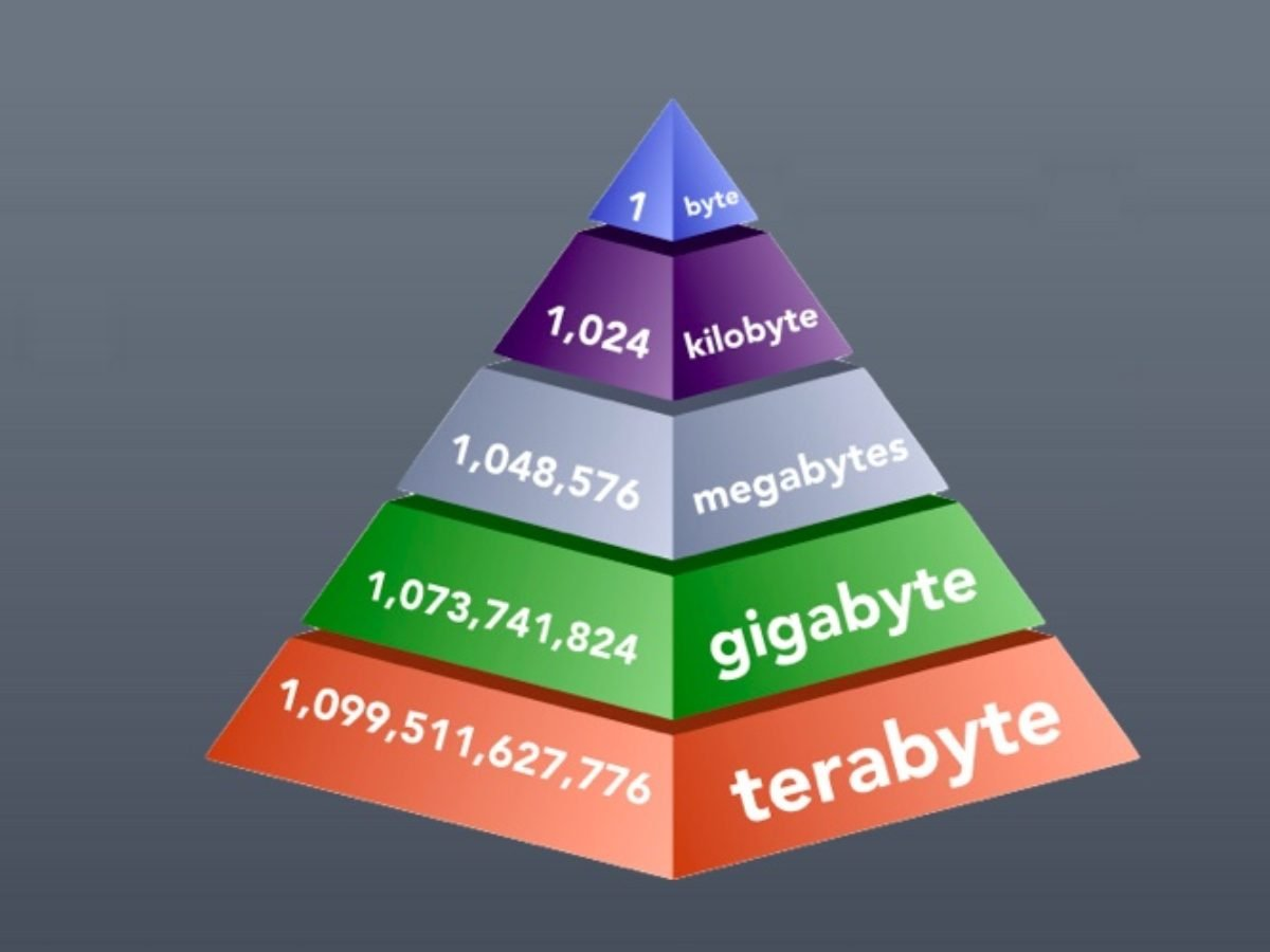 kilobytes-megabytes-gigabytes-terabytes