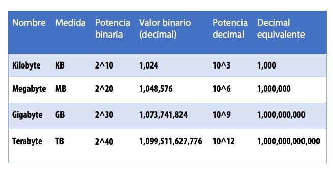 que-tamano-tiene-un-petabyte-un-exabyte-o-un-yottabyte-cual-es-el-byte-mas-grande-para-ese-asunto